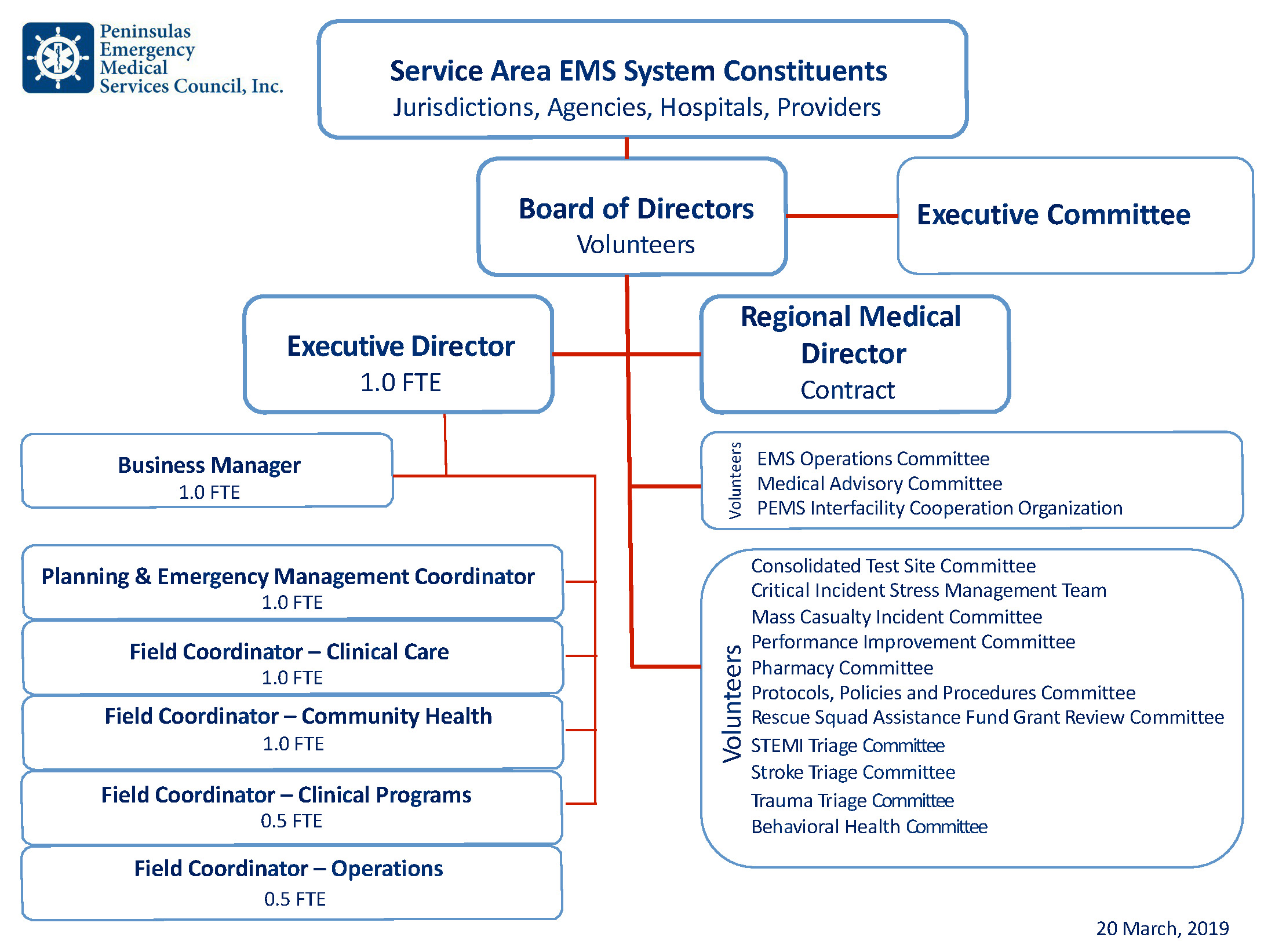 PEMS Organization Structure 04 09 19