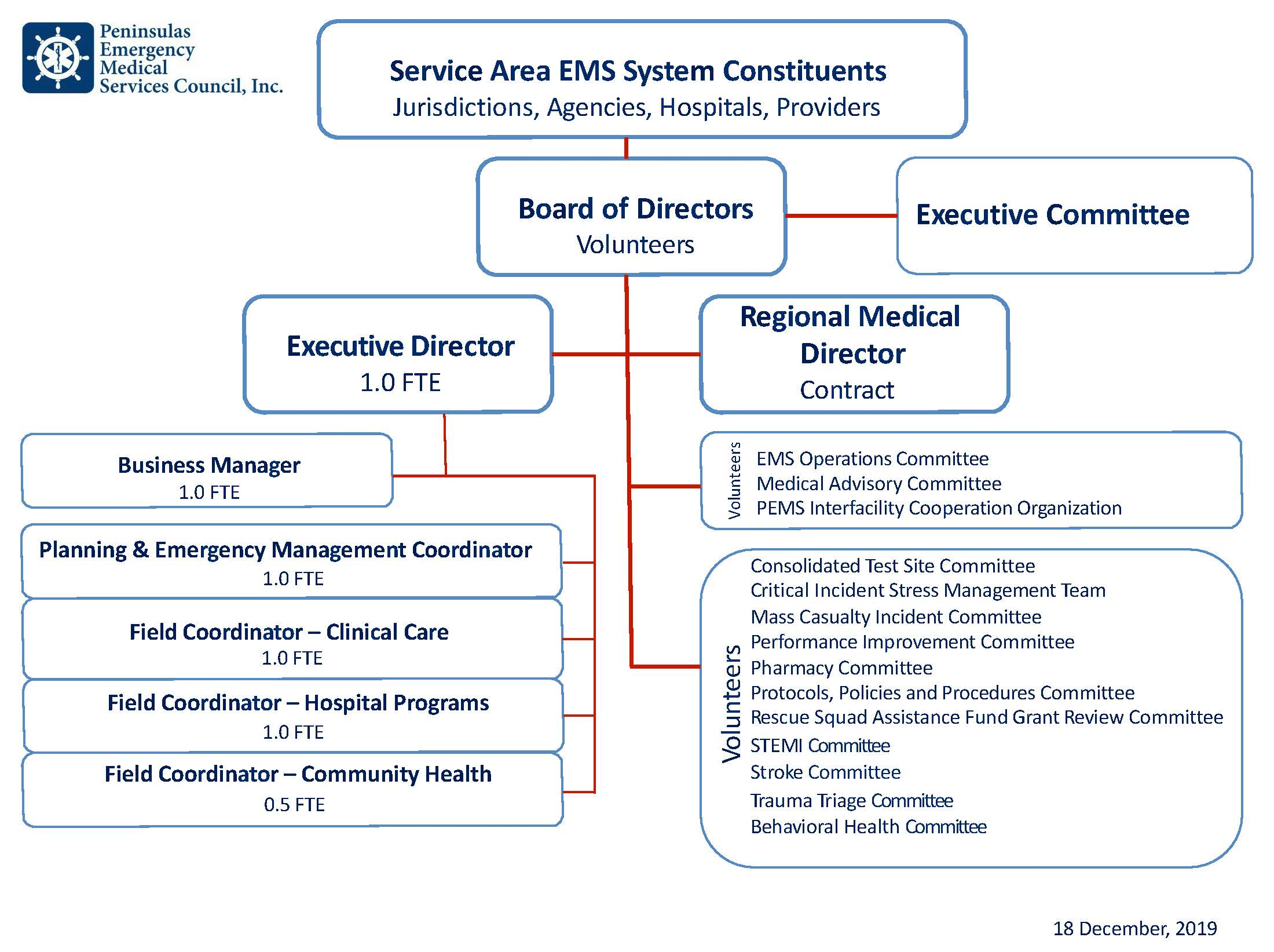 PEMS Organization Structure 12 18 19